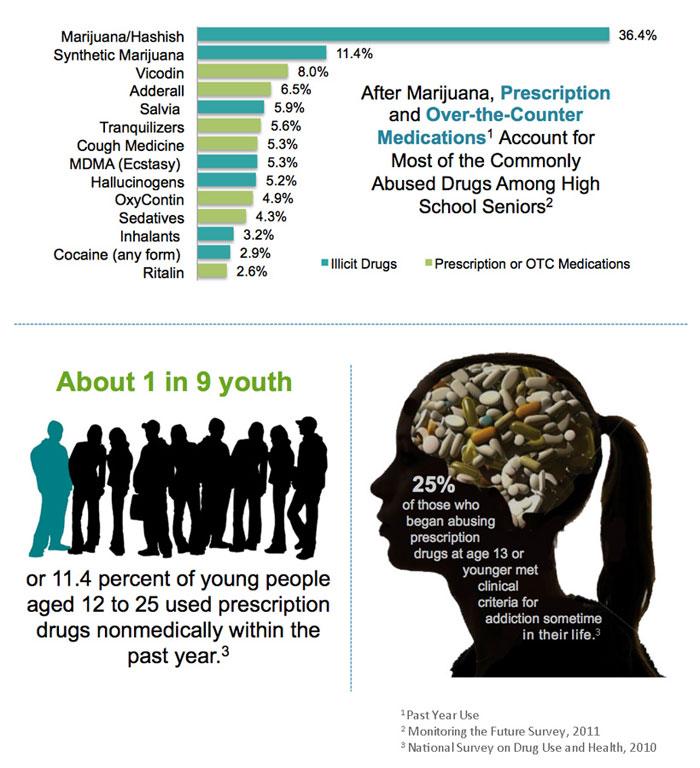 Prescription Drug Abuse Statistics - Drug-Free World